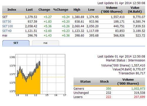 ปิดตลาดหุ้นภาคเช้า ปรับตัวเพิ่มขึ้น 3.27 จุด
