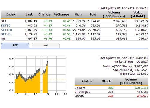 เปิดตลาดหุ้นภาคบ่าย ปรับตัวเพิ่มขึ้น 3.33 จุด
