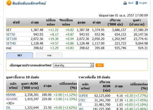 ปิดตลาดหุ้นปรับตัวเพิ่มขึ้น 11.22 จุด