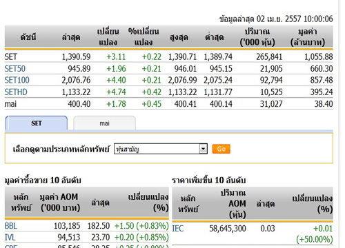 หุ้นไทยเปิดตลาดปรับตัวเพิ่มขึ้น 3.11  จุด