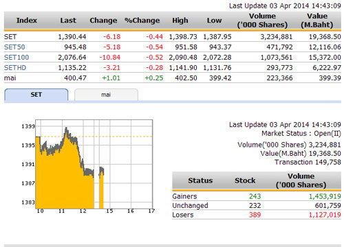 เปิดตลาดหุ้นภาคบ่าย ปรับตัวลดลง 6.18 จุด
