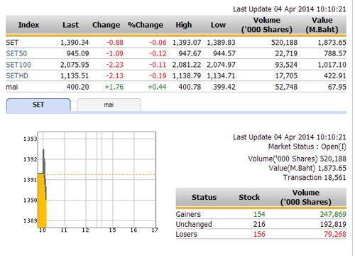 หุ้นไทยเปิดตลาดปรับตัวเพิ่มขึ้น 0.88 จุด