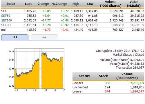 ปิดตลาดหุ้นวันนี้ ปรับตัวเพิ่มขึ้น 10.05 จุด