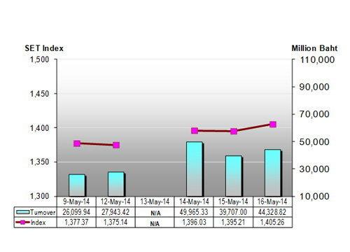 กสิกรไทยคาดหุ้นไทยสัปดาห์หน้ามีโอกาสปรับลดลง