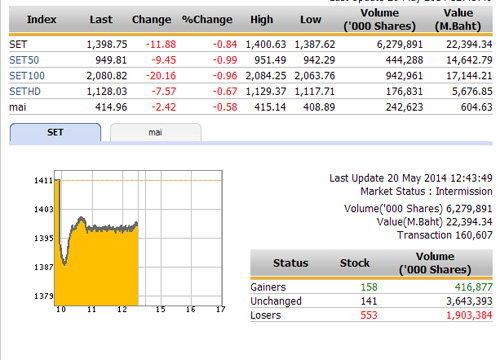 ปิดตลาดหุ้นภาคเช้า ปรับตัวลดลง  11.88  จุด