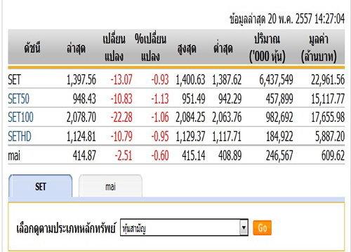 หุ้นบ่ายเปิดปรับลดลง 13.07 จุด