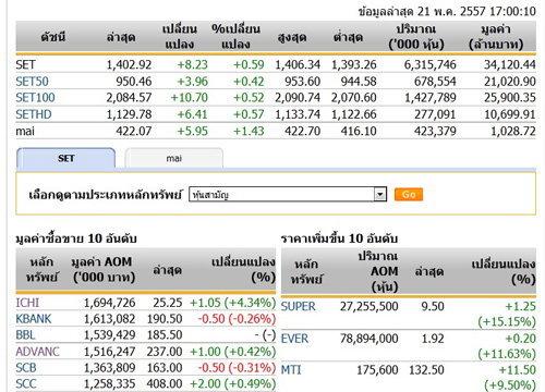 ปิดตลาดหุ้นวันนี้ ปรับตัวเพิ่มขึ้น 8.23 จุด