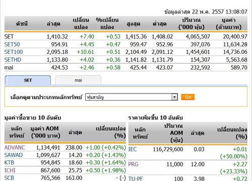 ปิดตลาดหุ้นภาคเช้าปรับตัวเพิ่มขึ้น7.40จุด