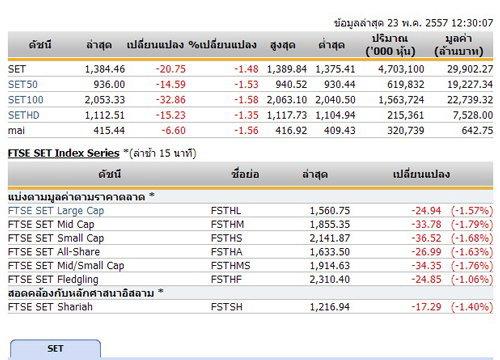 ปิดตลาดหุ้นภาคเช้าปรับตัวลดลง 20.75 จุด