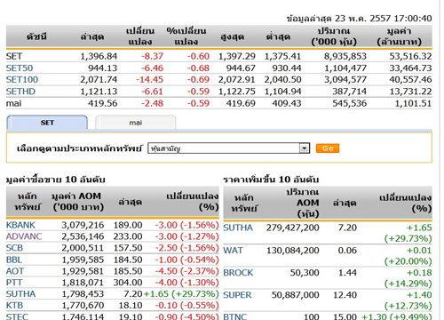 ปิดตลาดหุ้นวันนี้ ปรับตัวลดลง 8.37 จุด