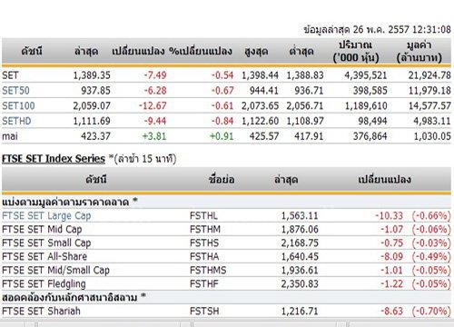ปิดตลาดหุ้นภาคเช้า ปรับตัวลดลง 7.49 จุด