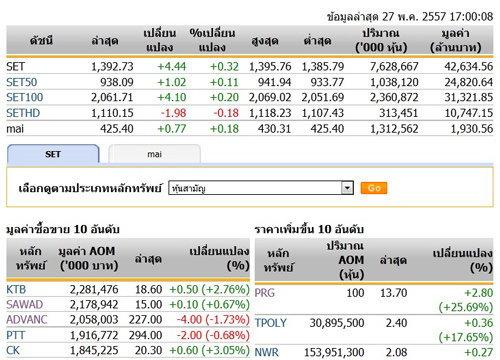 ปิดตลาดหุ้นวันนี้ปรับตัวเพิ่มขึ้น 4.44 จุด