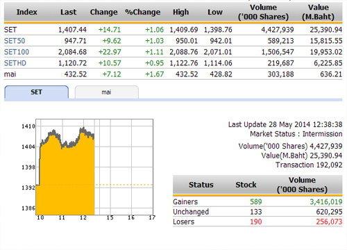 ปิดตลาดหุ้นภาคเช้า ปรับตัวเพิ่มขึ้น 14.71 จุด