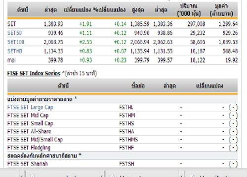 หุ้นไทยเปิดตลาดปรับตัวเพิ่มขึ้น 1.91 จุด
