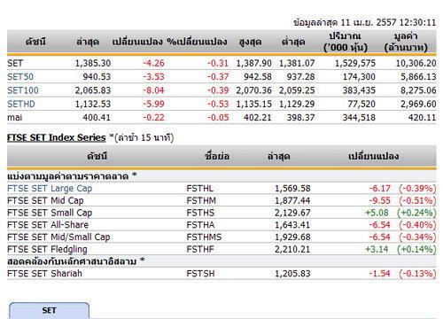 ปิดตลาดหุ้นภาคเช้าปรับตัวลดลง 4.26 จุด