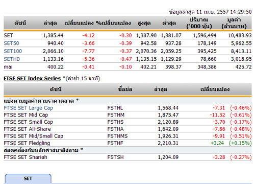 เปิดตลาดหุ้นภาคบ่ายปรับลดลง 4.12 จุด