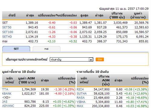 ปิดตลาดหุ้นวันนี้ปรับตัวลดลง 0.40 จุด