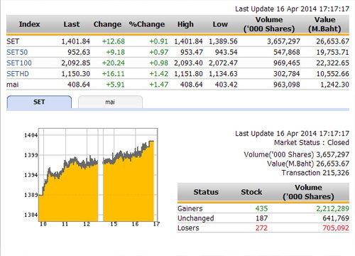 ปิดตลาดหุ้นวันนี้ ปรับตัวเพิ่มขึ้น 12.68 จุด
