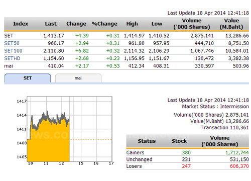 ปิดตลาดหุ้นภาคเช้า ปรับตัวเพิ่มขึ้น 4.39 จุด