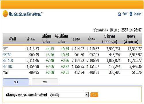 ตลาดหุ้นภาคบ่ายเปิดปรับตัวขึ้น4.75จุด