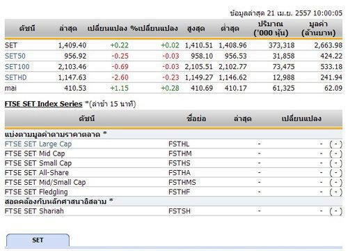 หุ้นไทยเปิดตลาดปรับตัวเพิ่มขึ้น 0.22 จุด