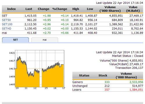 ปิดตลาดหุ้นวันนี้ ปรับตัวเพิ่มขึ้น 1.98 จุด