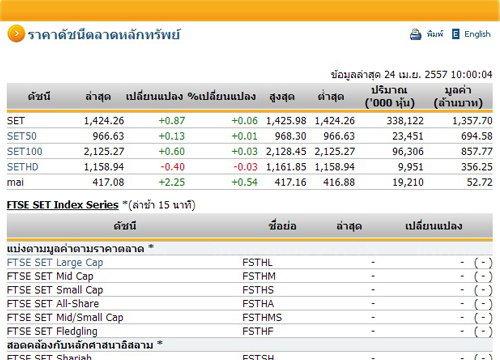 หุ้นไทยเปิดตลาดปรับตัวเพิ่มขึ้น 0.87 จุด