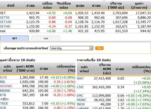 เปิดตลาดหุ้นภาคบ่ายปรับตัวเพิ่มขึ้น0.55จุด