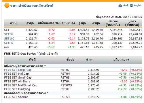 ปิดตลาดหุ้นวันนี้ ปรับตัวลดลง 0.72 จุด