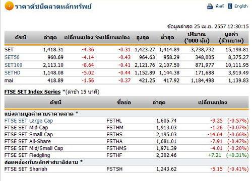 ปิดตลาดหุ้นภาคเช้าปรับตัวลดลง 4.36 จุด