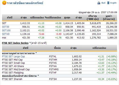 ปิดตลาดหุ้นวันนี้ปรับตัวเพิ่มขึ้น 1.10 จุด