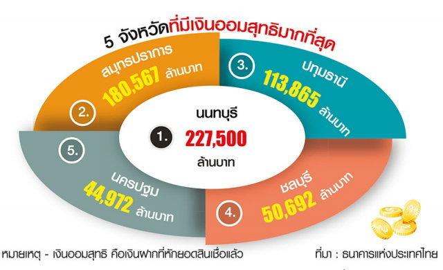 กรุงเทพฯครองแชมป์กู้เงิน นนทบุรี-ปากน้ำรวยเงินออม