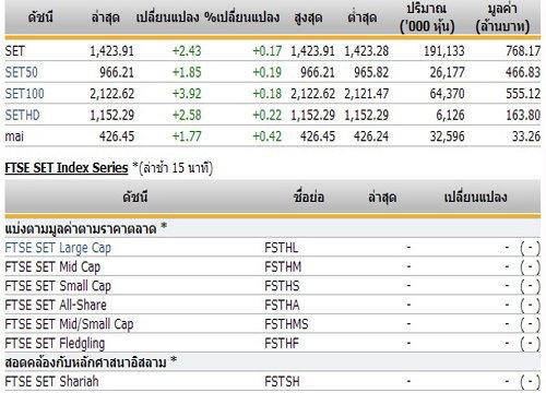 หุ้นไทยเปิดตลาดปรับตัวเพิ่มขึ้น2.43จุด