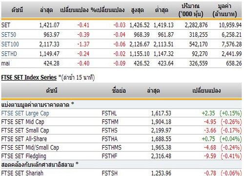 ปิดตลาดหุ้นภาคเช้า ปรับตัวลดลง 0.41 จุด