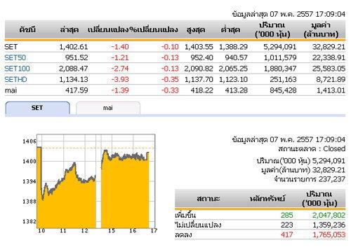 ปิดตลาดหุ้นวันนี้ปรับตัวลดลง 1.40 จุด