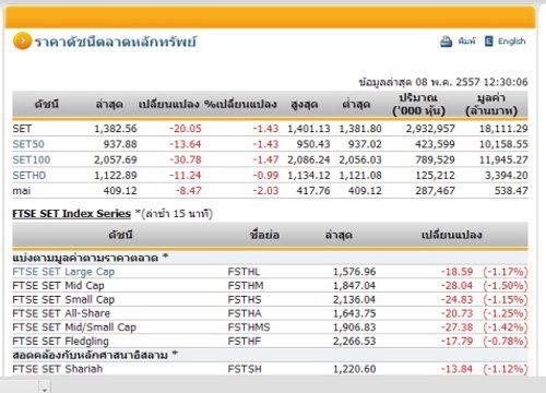 ปิดตลาดหุ้นภาคเช้าปรับตัวลดลง 20.05 จุด