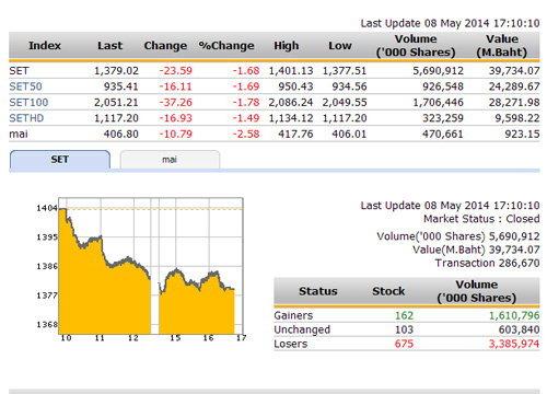 ปิดตลาดหุ้นวันนี้ ปรับตัวลดลง 23.59 จุด