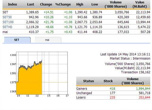 ปิดตลาดหุ้นภาคเช้า ปรับตัวเพิ่มขึ้น 14.51 จุด