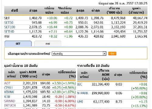 ปิดตลาดหุ้นวันนี้ ปรับตัวเพิ่มขึ้น 10.06 จุด