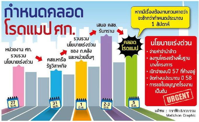 กำหนดคลอด โรดแมปเศรษฐกิจ ต้นเดือน มิถุนายน 2557