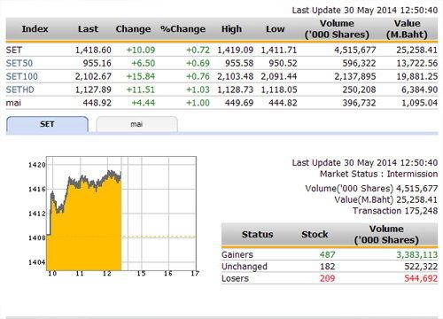 ปิดตลาดหุ้นภาคเช้า ปรับตัวเพิ่มขึ้น 10.09 จุด