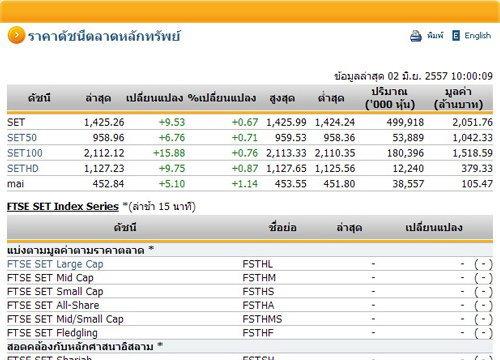 หุ้นไทยเปิดตลาดปรับตัวเพิ่มขึ้น 9.53 จุด