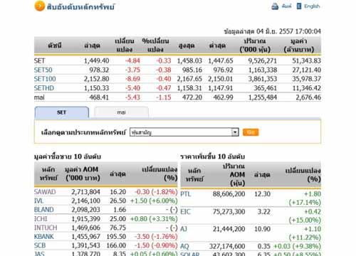 ปิดตลาดหุ้นวันนี้ ปรับตัวลดลง 4.84 จุด