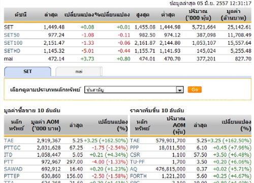 ปิดตลาดหุ้นภาคเช้าปรับตัวเพิ่มขึ้น0.08จุด