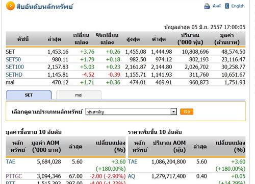 ปิดตลาดหุ้นวันนี้ ปรับตัวเพิ่มขึ้น3.76จุด