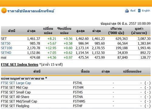 หุ้นไทยเปิดตลาดปรับตัวเพิ่มขึ้น 8.21 จุด