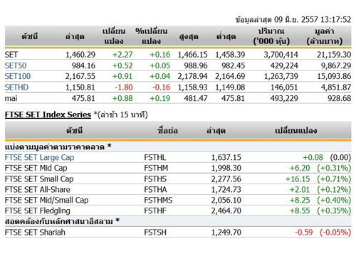 ปิดตลาดหุ้นภาคเช้าปรับตัวเพิ่มขึ้น2.27จุด