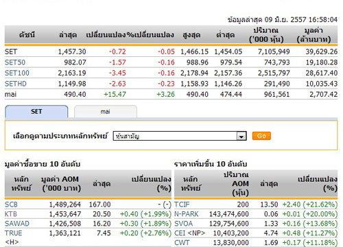ปิดตลาดหุ้นวันนี้ปรับตัวลดลง 0.72 จุด