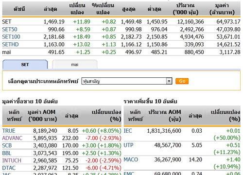 ปิดตลาดหุ้นวันนี้ ปรับตัวเพิ่มขึ้น 11.89 จุด