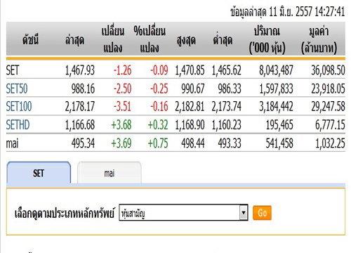หุ้นบ่ายเปิดปรับตัวลดลง 1.26 จุด แตะ 1,467.93 จุด